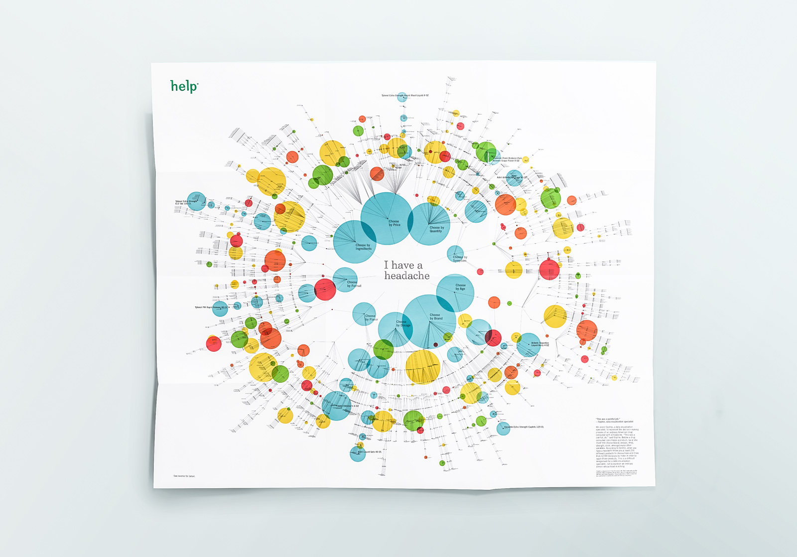 phillip fivel nessen help remedies dataviz poster design